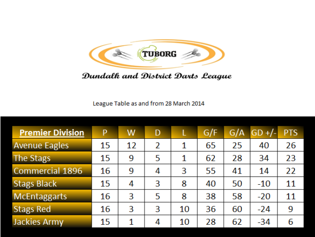 The Premier Division table