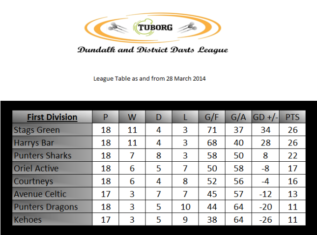 The First Division table