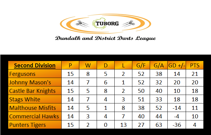 German 2nd Division Table