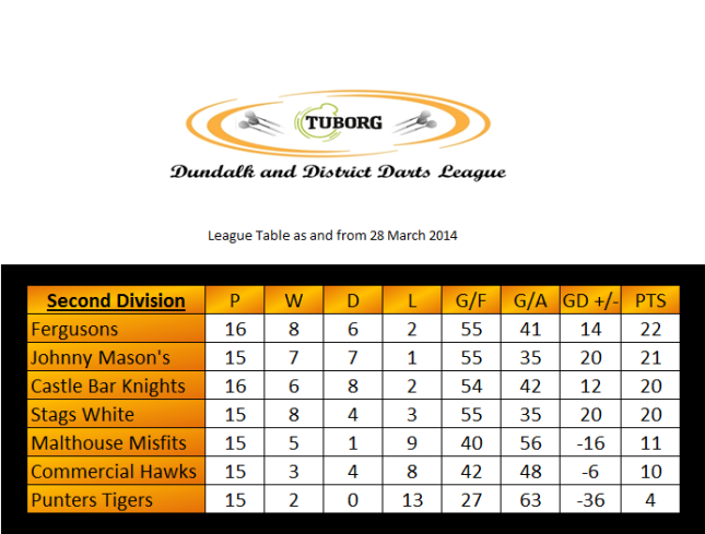 The Second Division table
