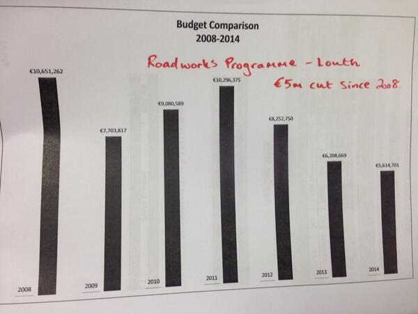 The figures for our roads budget 2008-2014
